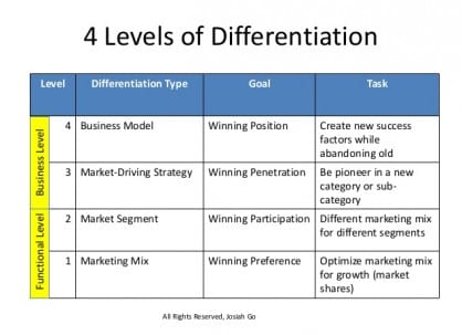 4 Levels of Differentiation: New Marketing Truths Challenge Old Strategies by Josiah Go