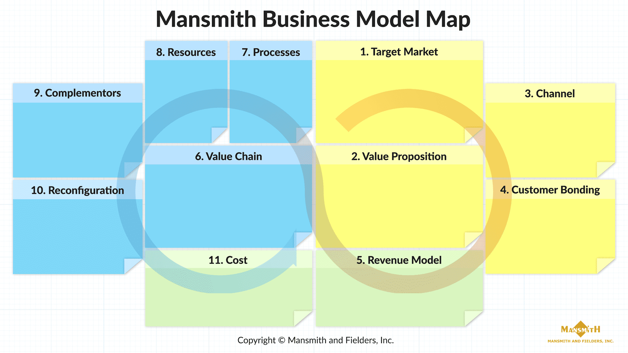 The 11 Building Blocks of a Business Model