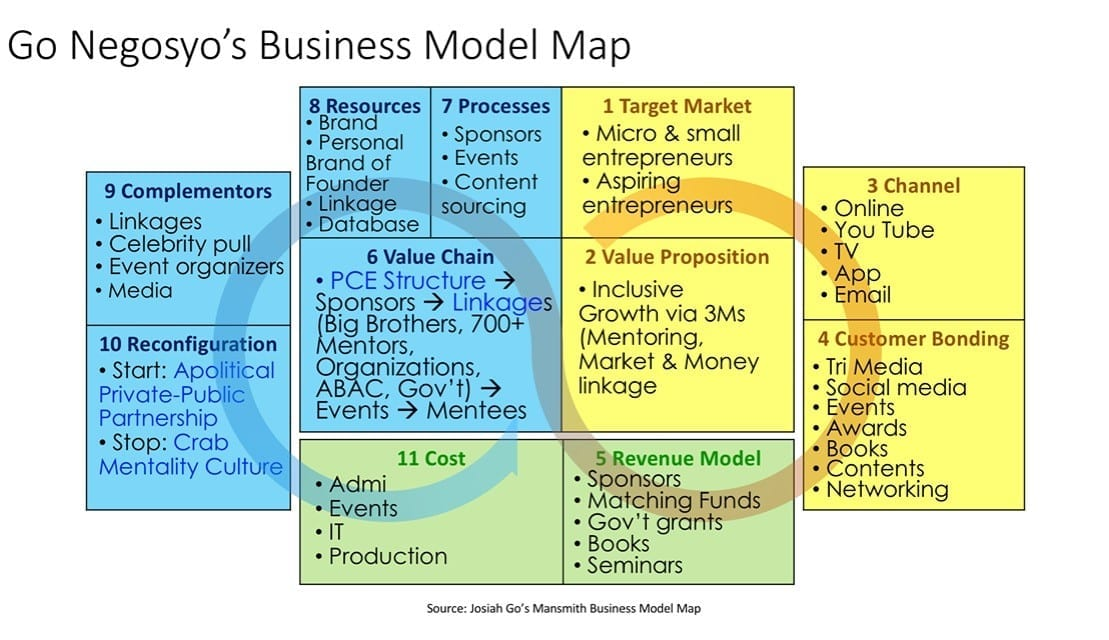 How Go Negosyo's Business Model Works and Why