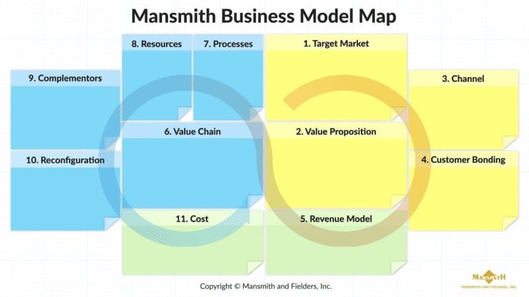 11 Common Mistakes in Business Model During the Pandemic