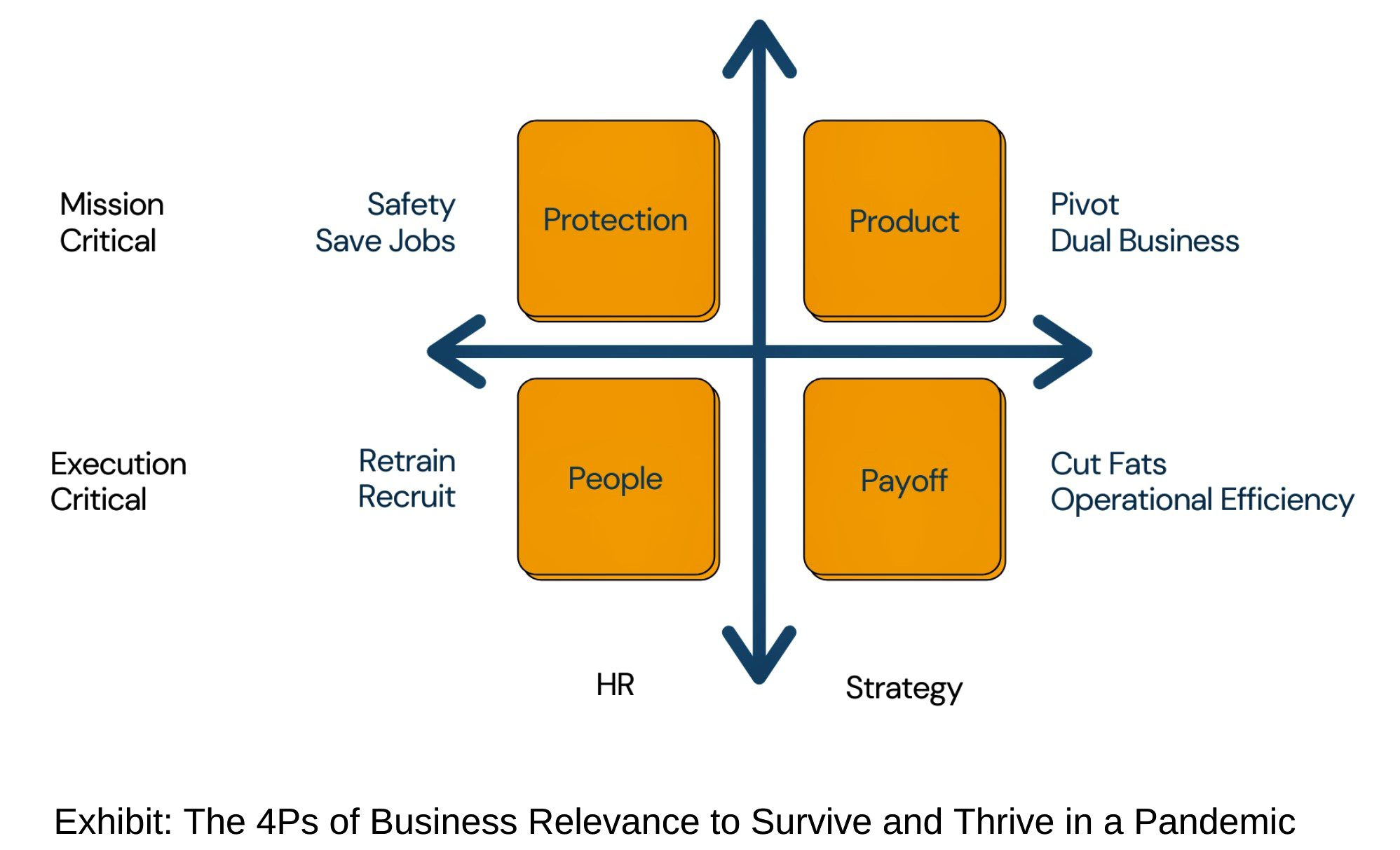 The 4 Ps of Business Relevance to Survive and Thrive During a Pandemic